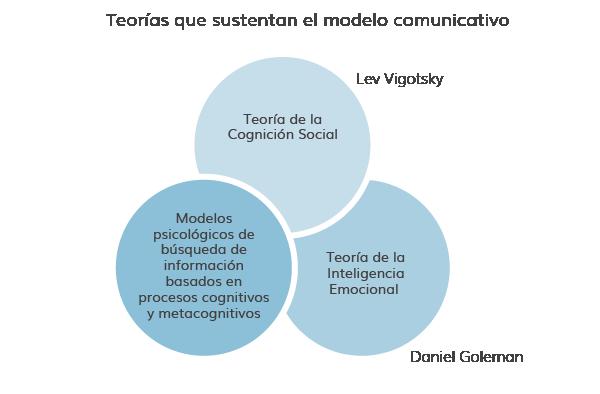 Modelo Comunicativo